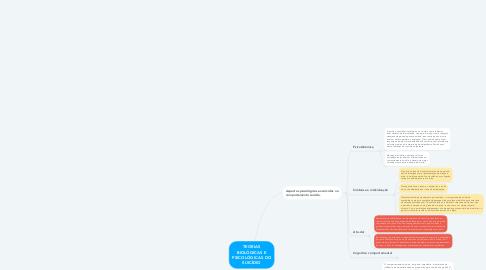 Mind Map: TEORIAS BIOLÓGICAS E PSICOLÓGICAS DO SUICÍDIO