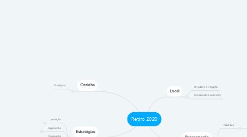 Mind Map: Retiro 2020
