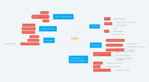 Mind Map: EVS PREMIUM