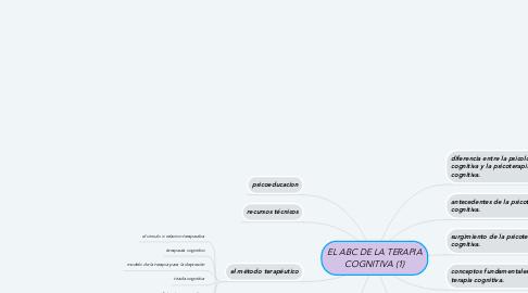 Mind Map: EL ABC DE LA TERAPIA COGNITIVA (1)