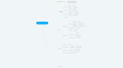 Mind Map: chapter 1: Introduction