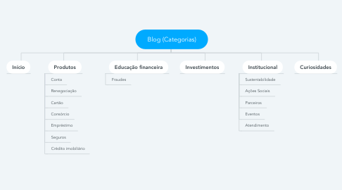 Mind Map: Blog (Categorias)