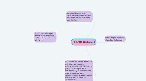 Mind Map: Recursos Educativos