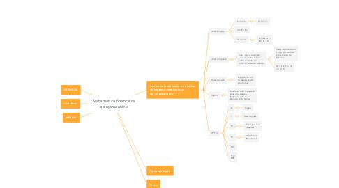 Mind Map: Matemática financeira  e orçamentária