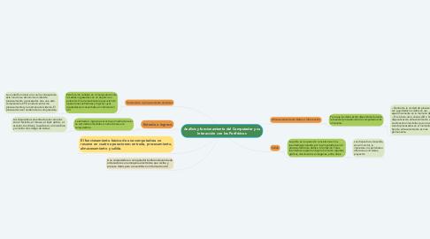 Mind Map: Análisis y funcionamiento del Computador y su Interacción con los Periféricos