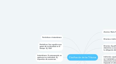 Mind Map: Clasificación de los Tributos