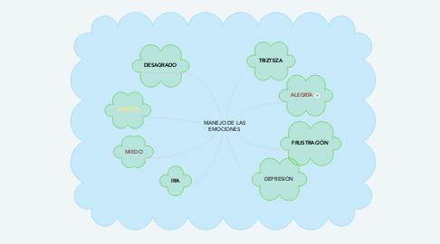 Mind Map: MANEJO DE LAS EMOCIONES