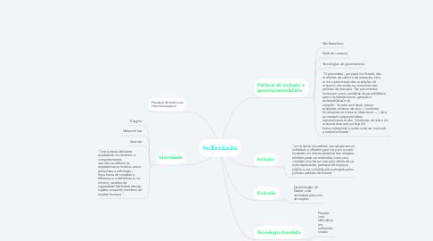 Mind Map: In/Exclusão