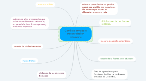 Mind Map: Conflicto armado e inseguridad en colombina