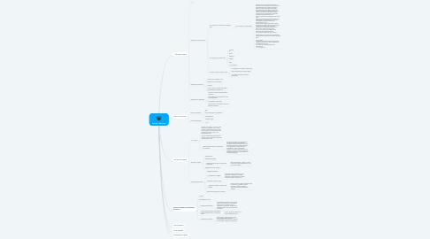 Mind Map: Руслан Гештальт