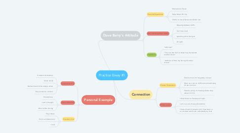 Mind Map: Practice Essay #1