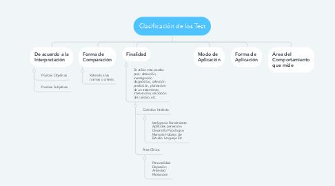 Mind Map: Clasificación de los Test