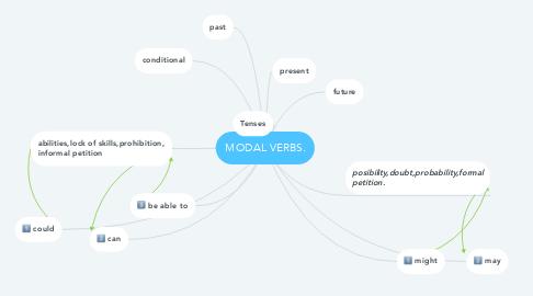 Mind Map: MODAL VERBS.