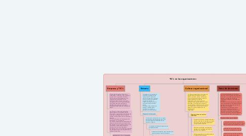 Mind Map: TIC's en las organizaciones