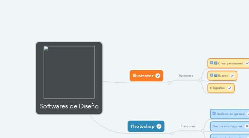 Mind Map: Softwares de Diseño