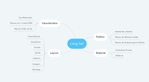 Mind Map: Long Set