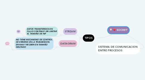 Mind Map: COMPARTIR RECURSOS DE RED