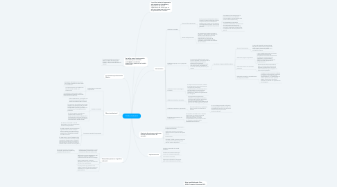 Mind Map: Política Industrial