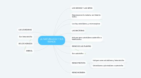 Mind Map: LA NATURALEZA Y SUS REINOS