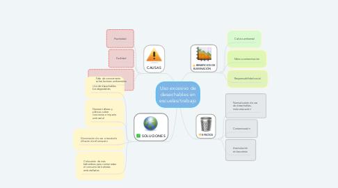 Mind Map: Uso excesivo de desechables en escuelas/trabajo