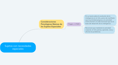 Mind Map: Sujetos con necesidades especiales