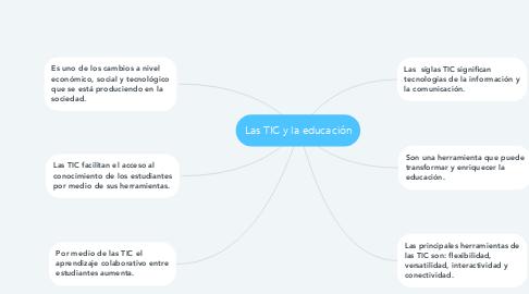 Mind Map: Las TIC y la educación