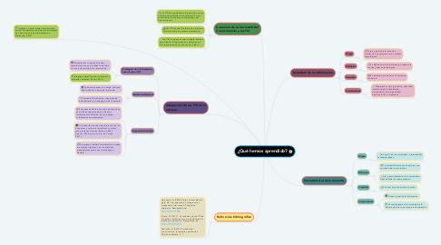 Mind Map: ¿Qué hemos aprendido?