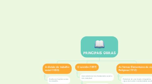 Mind Map: PRINCIPAIS OBRAS