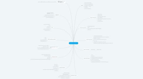 Mind Map: BERLIOZ Un Bal MVT II