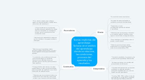 Mind Map: Teorías implícitas del aprendizaje: Se basa en el análisis del aprendizaje donde se relaciona, las condiciones, procesos del aprendiz y los resultados.