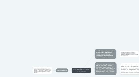 Mind Map: CONCEPTO MEDICO-LEGAL DE LA MUERTE