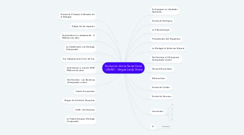 Mind Map: Evolución de los Seres Vivos - UNAD - Vargas Leidy Diana
