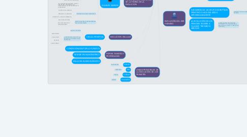 Mind Map: EVOLUCION DE LOS SERES VIVOS- UNAD- GERSSON MONTAÑEZ