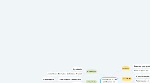 Mind Map: Aumento de uso de medicamentos controlados