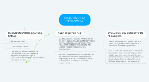 Mind Map: HISTORIA DE LA PEDAGOGIA