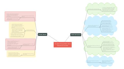 Mind Map: Fundamentos jurídicos de la Educación Inclusiva