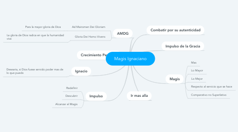 Mind Map: Magis Ignaciano