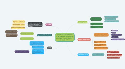 Mind Map: OPCIONES DE GRADO complementar, profundizar e integrar conocimientos y competencias.