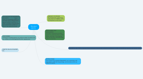 Mind Map: Microbial species.