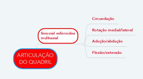 Mind Map: ARTICULAÇÃO DO QUADRIL