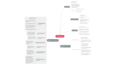 Mind Map: KONSEP JIHAD