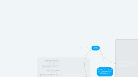 Mind Map: ENFOQUE DE LA INVESTIGACIÓN CIENTIFICA