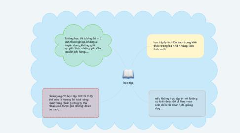 Mind Map: học tập