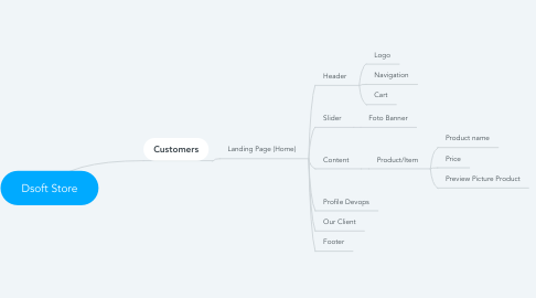 Mind Map: Dsoft Store