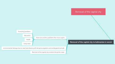 Mind Map: Removal of the capital city