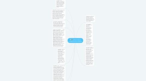 Mind Map: come condurre un'esperimento scientifico