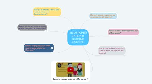 Mind Map: БЕЗОПАСНЫЙ ИНТЕРНЕТ (групповая дискуссия)