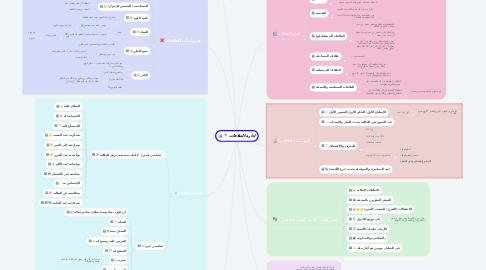 Mind Map: إدارة العلاقات