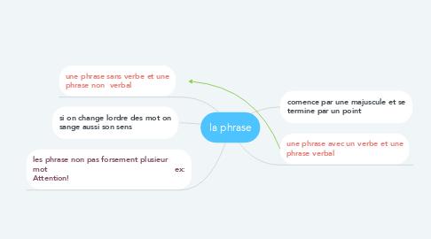 Mind Map: la phrase