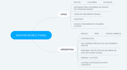 Mind Map: KANTAR WORLD PANEL